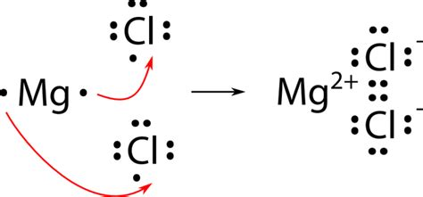 mg dot diagram iron sulfide diagram arsenic diagram elsavadorla