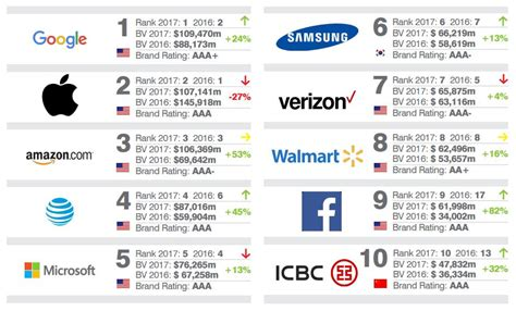 sa s most valuable brands beats apple to become quot the most valuable brand quot in the world in 2017