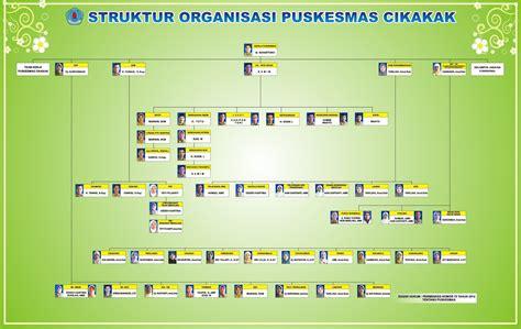 Struktur Surat Tugas by Struktur Organisasi Tata Kerja Tugas Dan Fungsi