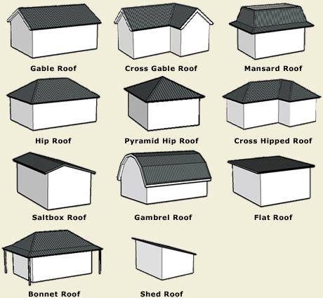 house style names best 25 roof types ideas on pinterest roof styles