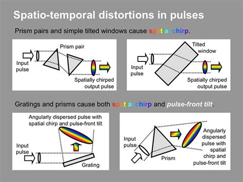 spatio temporal pattern theory spatio temporal distortions