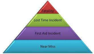 safety pyramid template peo outpost near misses what can we learn