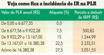 tabela ir sobre plr 2016 valor da plr paga pelos bancos tem incid 234 ncia do irpf