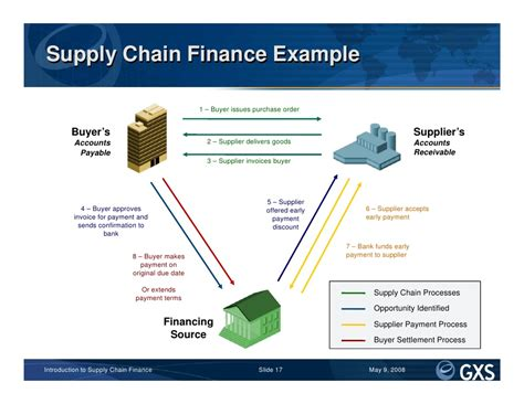 Supply Chain Finance Letter Of Credit Supply Chain Cover Letter Sle Supply Chain Analyst