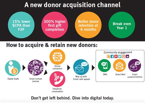 Acquire Nurture New Supporters Into Donors Parachute Digital Marketing Donor Journey Template