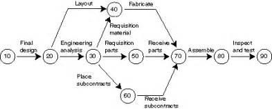 critical path analysis critical path method