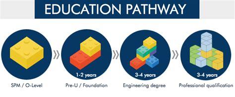 design engineer job malaysia engineering course in malaysia eduadvisor