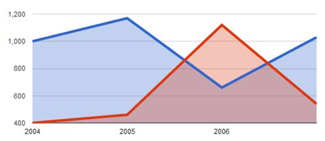 Membuat Aplikasi Web Berbasis Jsp library untuk membuat diagram chart pada aplikasi