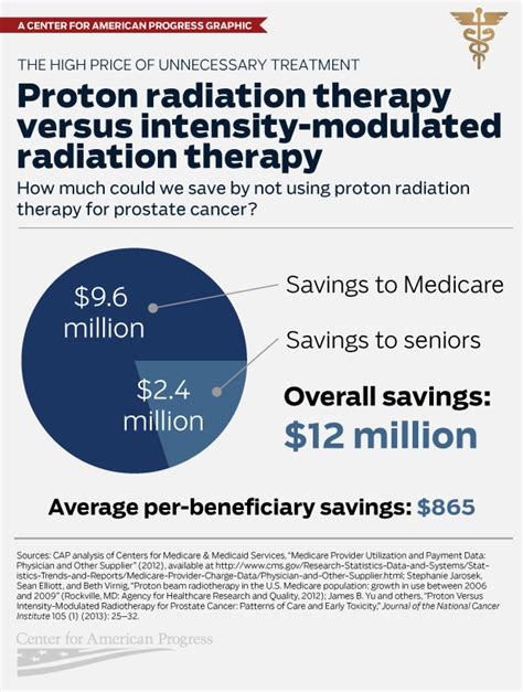 Proton Treatment Prostate Cancer Cancer Treatment Unproven Proton Radiation