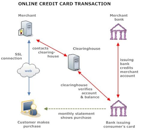 best payment system credit card processing explained best business cards