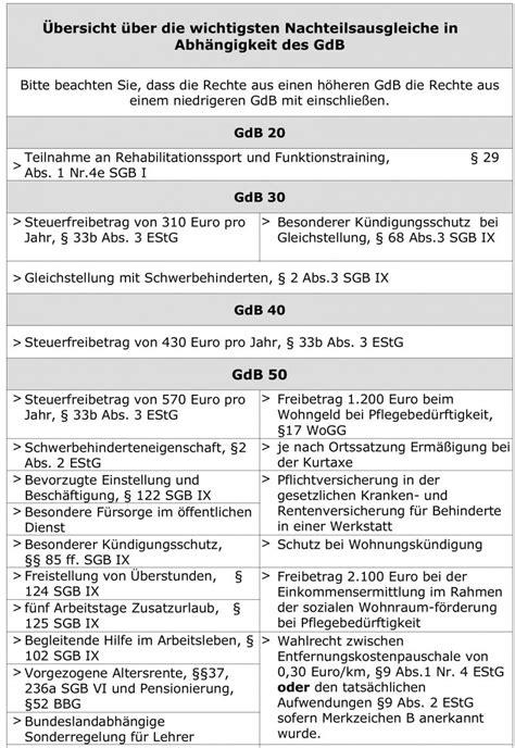 Vorlage Antrag Gdb Vorteile Merzeichen Und Gdb Im 220 Berblick B 252 Rgerratgeber