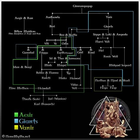 norse gods family tree 205 best images about northland on pinterest horns tree