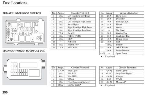 2012 veracruz wiring diagram ridgeline wiring diagram wiring diagram odicis honda ridgeline wiring schematics schematic symbols diagram