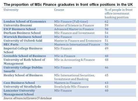 best msc finance programs the top 15 masters in finance courses for breaking into