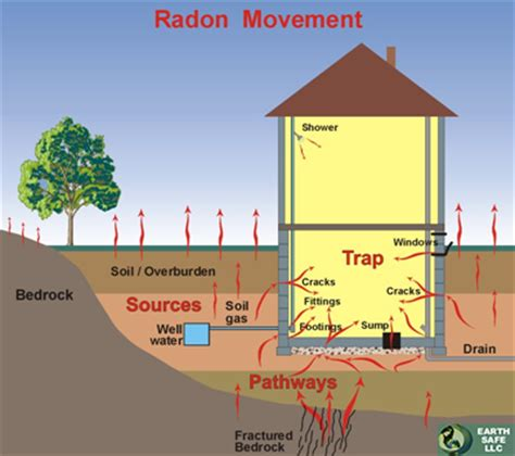 radon mitigation albany ny radon detection albany