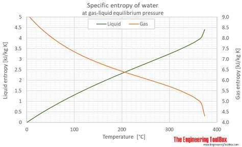 water properties  gas liquid equilibrium conditions