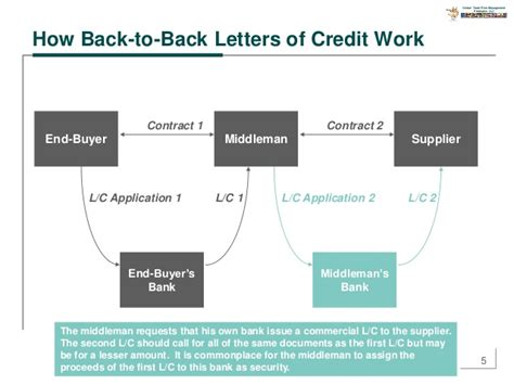 Letter Of Credit Transaction Flow Diagram Back To Back Letters Of Credit
