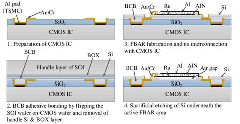 magnetic thin inductors for monolithic integration with cmos monolithic integration fabrication concept of cmos fbar voltage