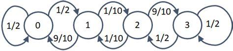 diagrama de transicion cadenas de markov matriz transici 243 n procesos estoc 225 sticos