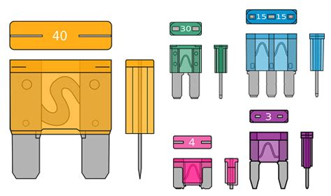 Car Types Of Fuses by Fuse And Types Of Fuses Construction Operation