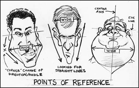 line art portrait tutorial how to draw caricatures head shapes tutorial