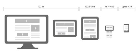 What Is A Responsive Template by Design Responsivo Entenda O Que 233 A T 233 Cnica E Como Ela