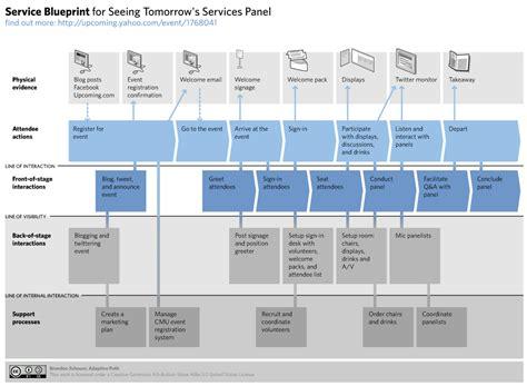 que es layout wordpress c 243 mo dise 241 ar servicios a trav 233 s del service blueprint