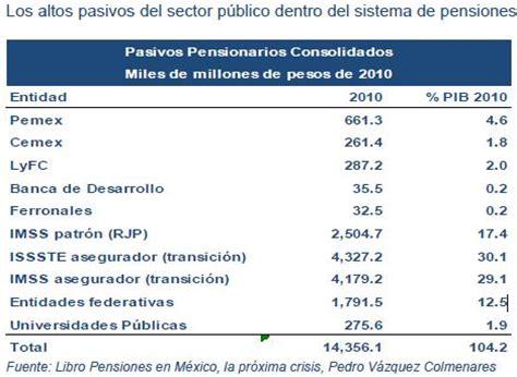 porcentaje incremento pensiones imss 2016 en mexico tabla imss topes salarios minimos y porcentajes 2016