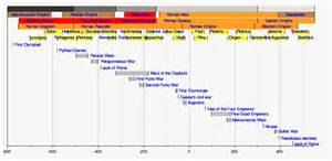 Timeline of ancient rome the full wiki