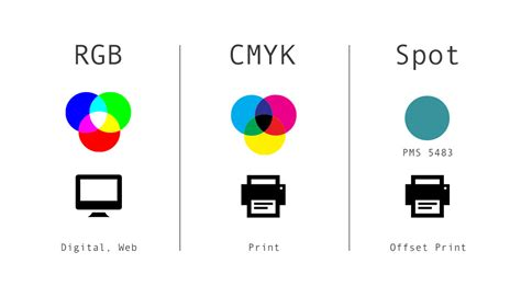 what s the difference between rgb cmyk and spot pms