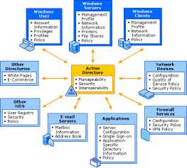 active directory collection active directory