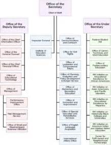 List Of Us Secretaries List Of Federal Agencies In The United States