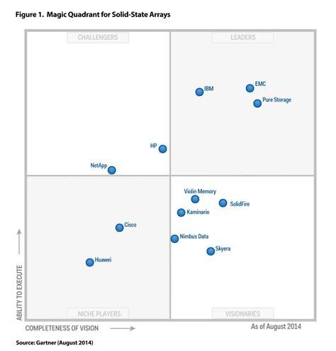 Led Gartner a leading vendor new gartner magic quadrant names emc a solid state array leader dell emc pulse