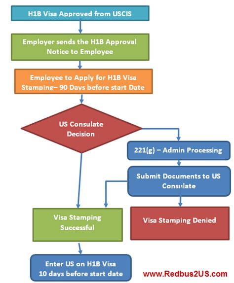 You Can Do As An Mba H1b by What Is Meant By Was Approved With Respect To The H