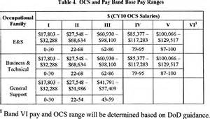 Opm Salary Table Opm Pay Scale 2008
