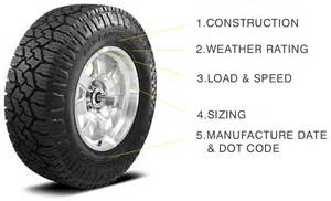 Car Tire Size How To Read Numbers How To Understand The Information On Your