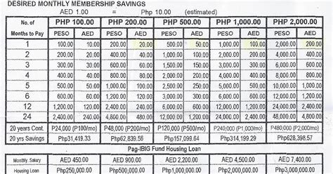 www pag ibig housing loan ofw abu dhabi ofw benefits of pag ibig mutual fund