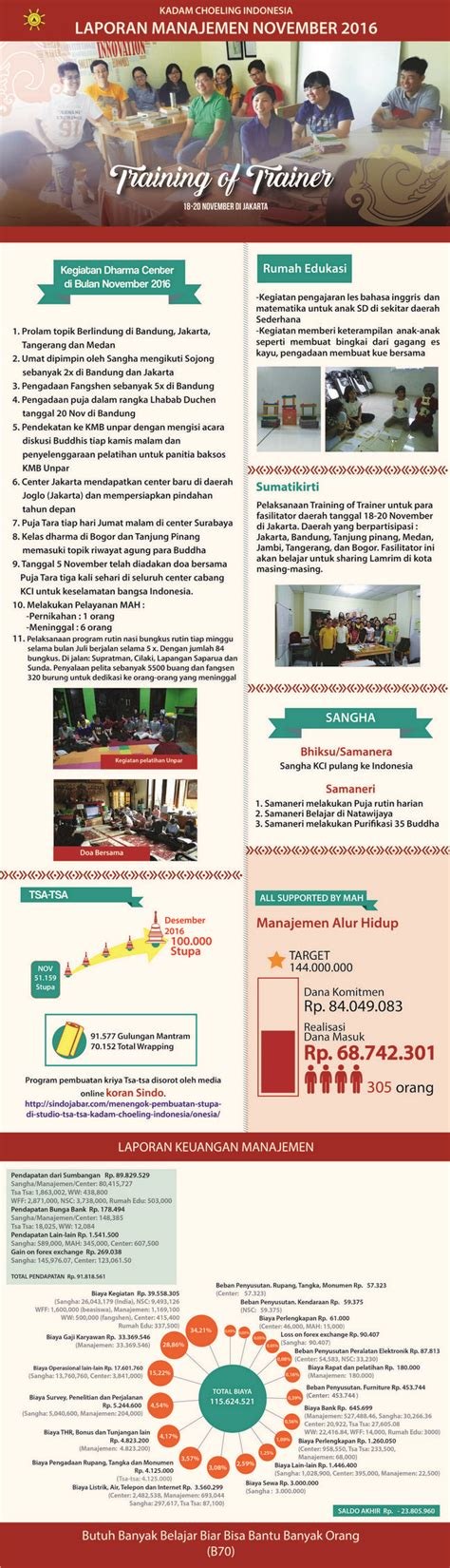 laporan manajemen layout laporan manajemen kadam choeling indonesia november 2016