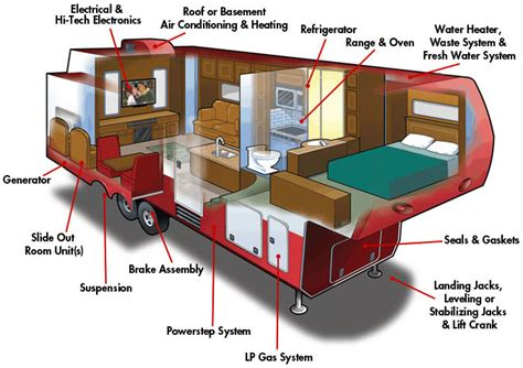 Keystone Rv Floor Plans good sam extended service plan coverage rv warranties