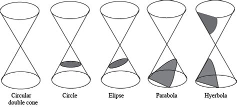 how many conic sections are there conic sections introduction