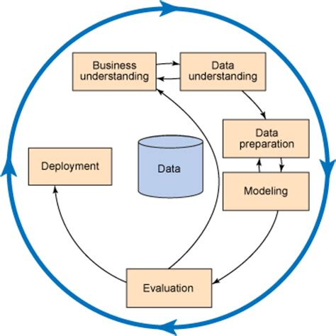 data mining process diagram big data for dw