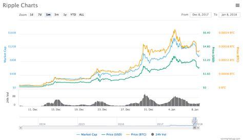bitcoin xrp ripple price will ripple overtake bitcoin xrp vs btc