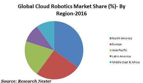 cleaning robot market estimated high sales by 2016 2024 qwtj live cloud robotics market size global industry demand