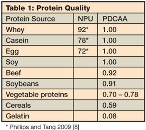 healthy fats nutrition 411 nutrition tools archives page 7 of 7 canada s