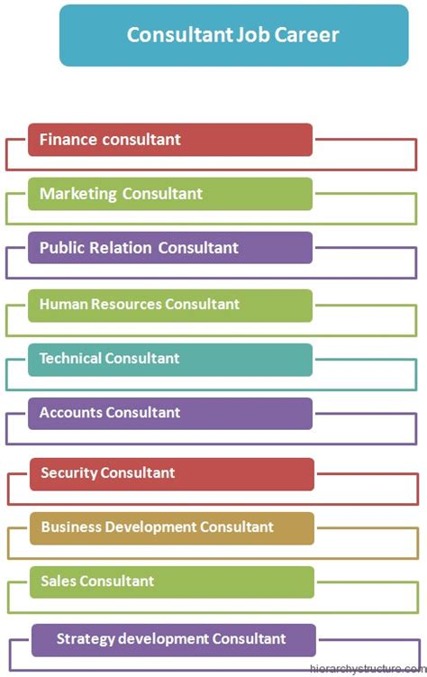 Titles Consulting Post Mba by Consultant Hierarchy Images Frompo