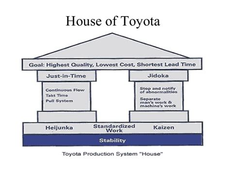 Toyota Tps Tps And Lean Manufacturing