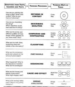 Thinking Maps Template by The General Classroom Thinking Maps