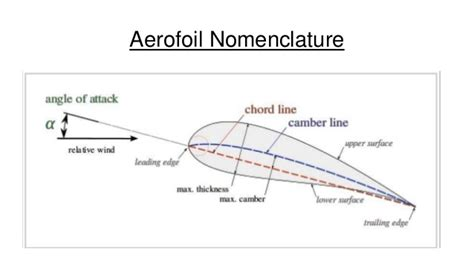theory of wing sections theory of wing sections including a summary of ai