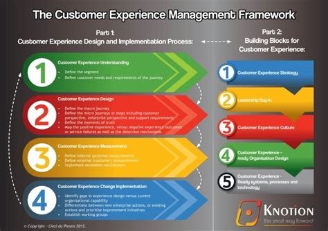 your customers customer experience management in telecommunications books outside in architecture itweb