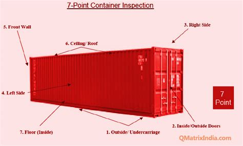 here s a 7 point checklist for a successful product release raw cotton bale container loading inspection